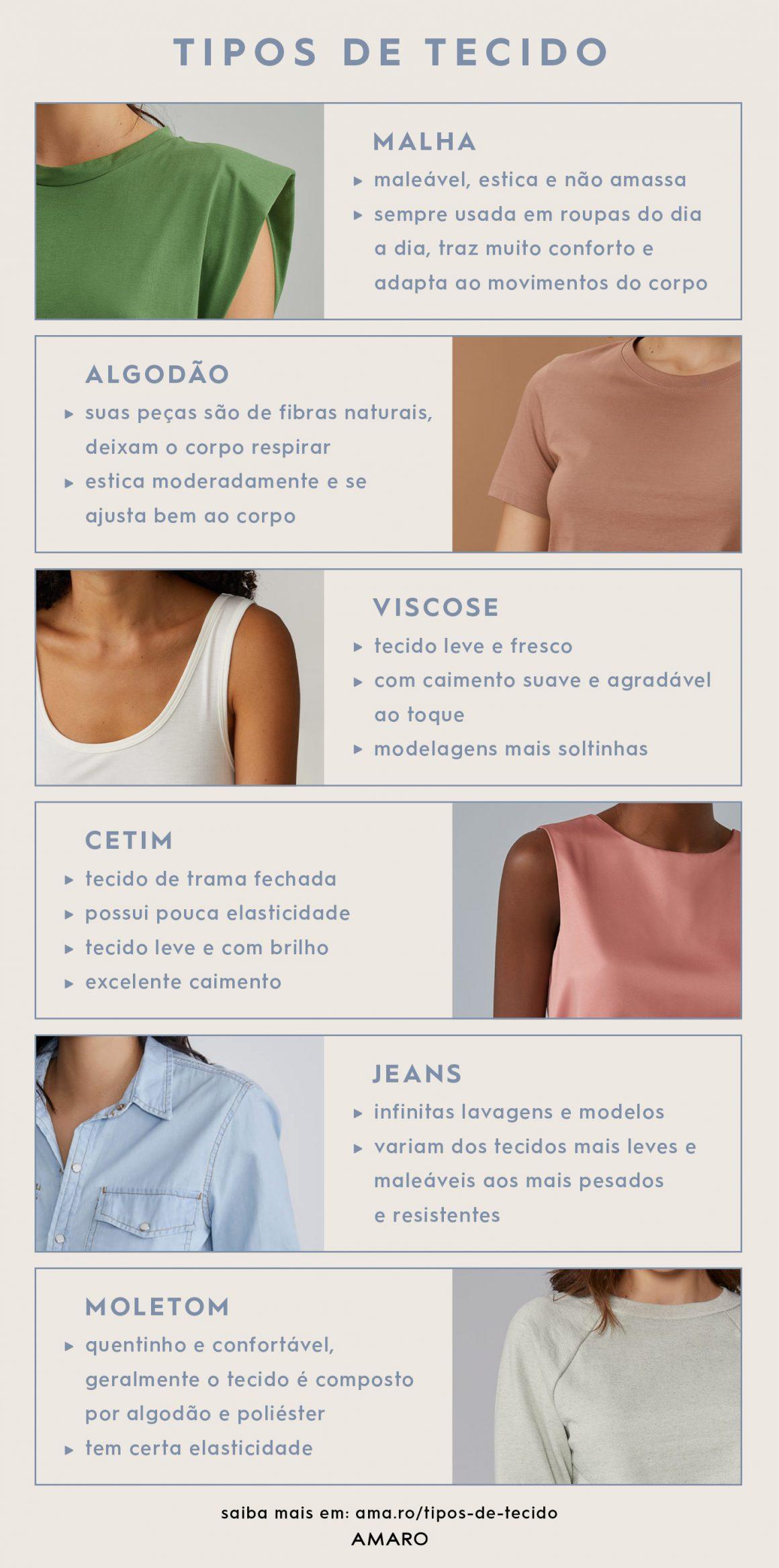 Infográfico com tipos de tecido